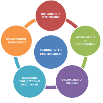 training need identification A training needs analysis (tna) assesses where training requires improvement  this process will help you gain key insights and identify.